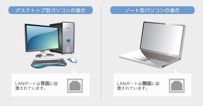 各種パソコンのLANポートの位置